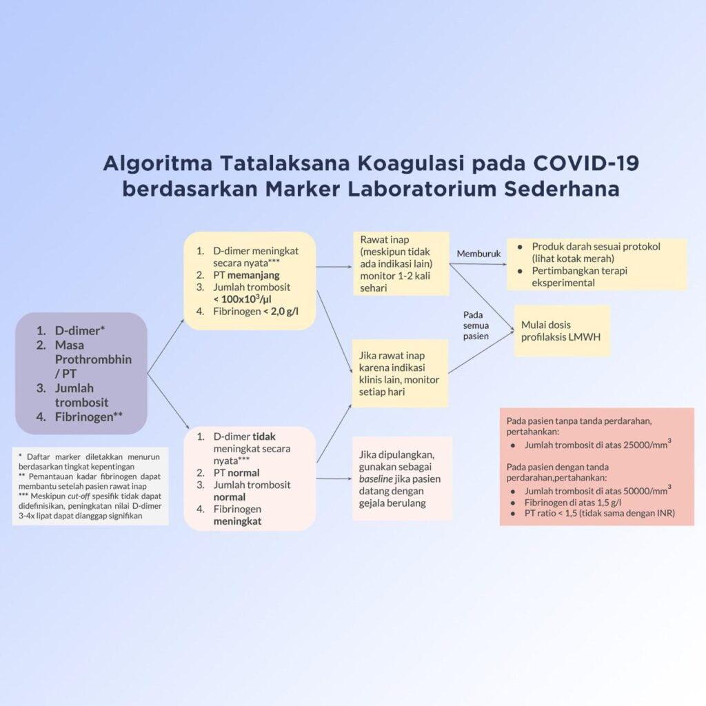 Algoritma Tatalaksana COVID-19